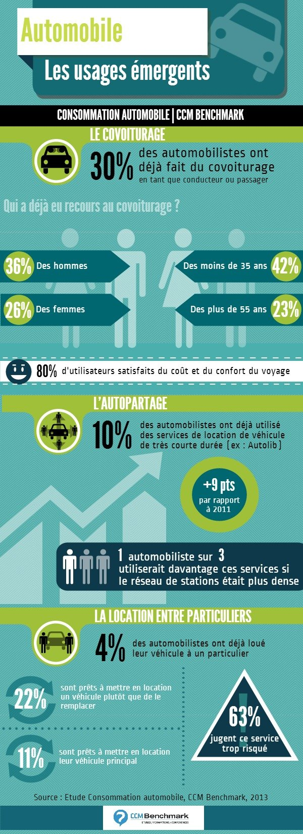 infographie-les-usages-emergents-de-l-automobile