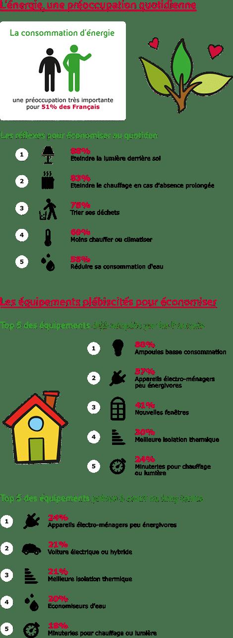 Infographie-Les-Français-et-lénergie