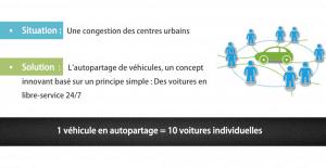 autopartage entreprises et collectivités
