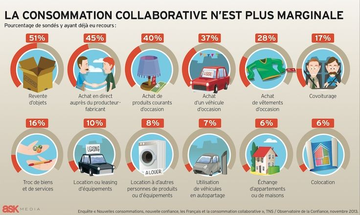 infographie-consommation-collaborative-marginale