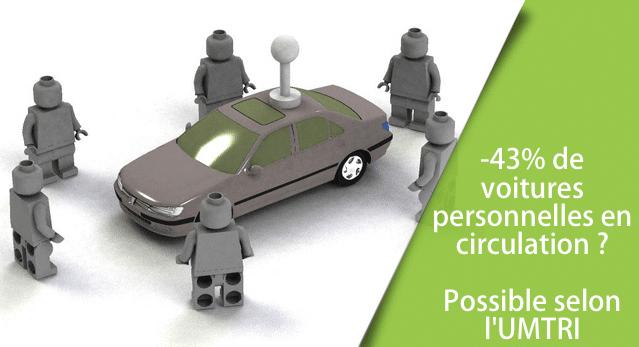 Les véhicules autonomes pourraient diviser par 2 le taux de possession de voitures personnelles