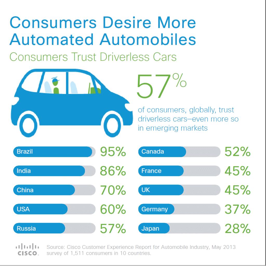 voitures autonomes