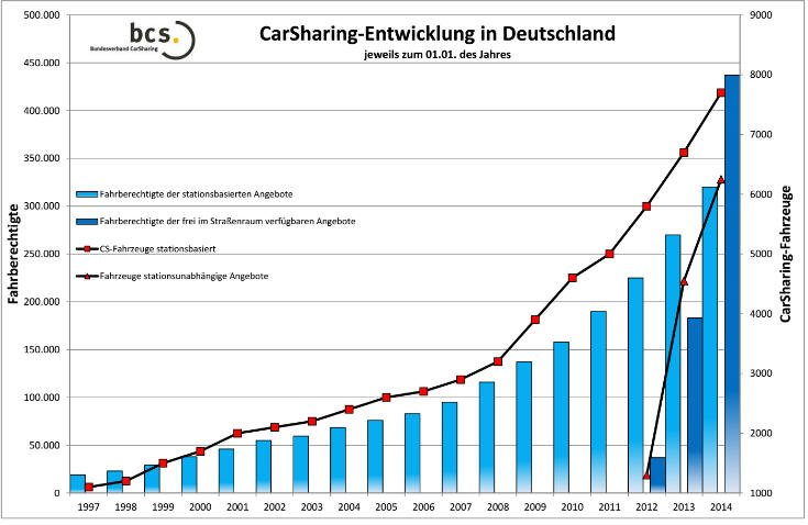 germany-carsharing