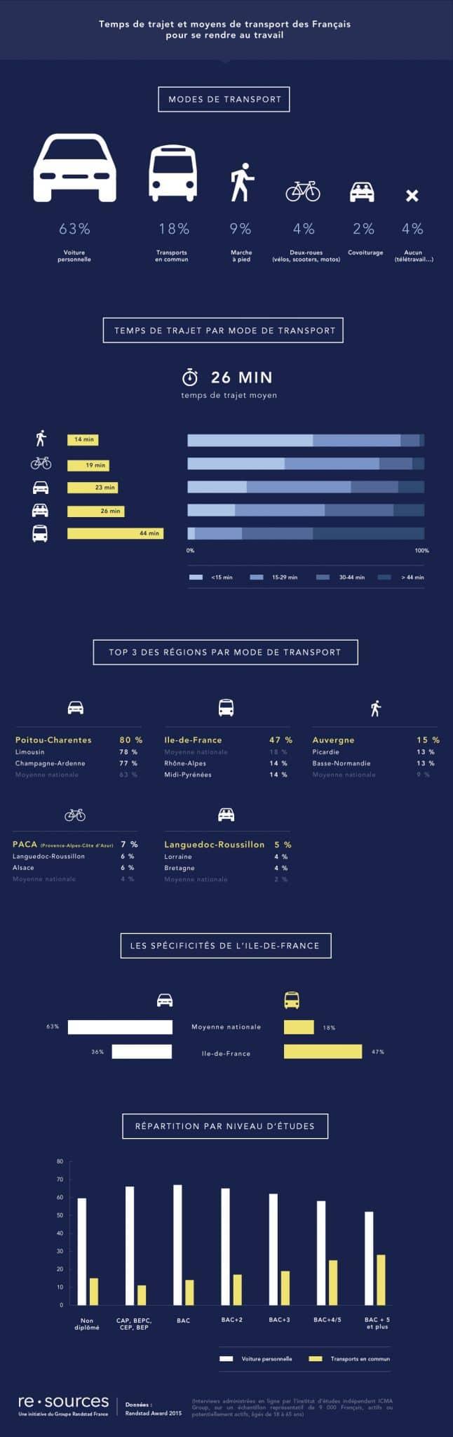 rapport randstad trajets domicile travail