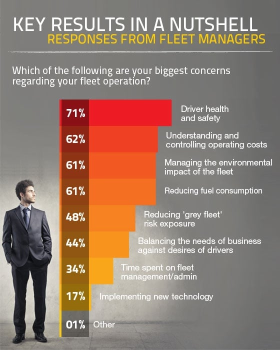 fleet management infography