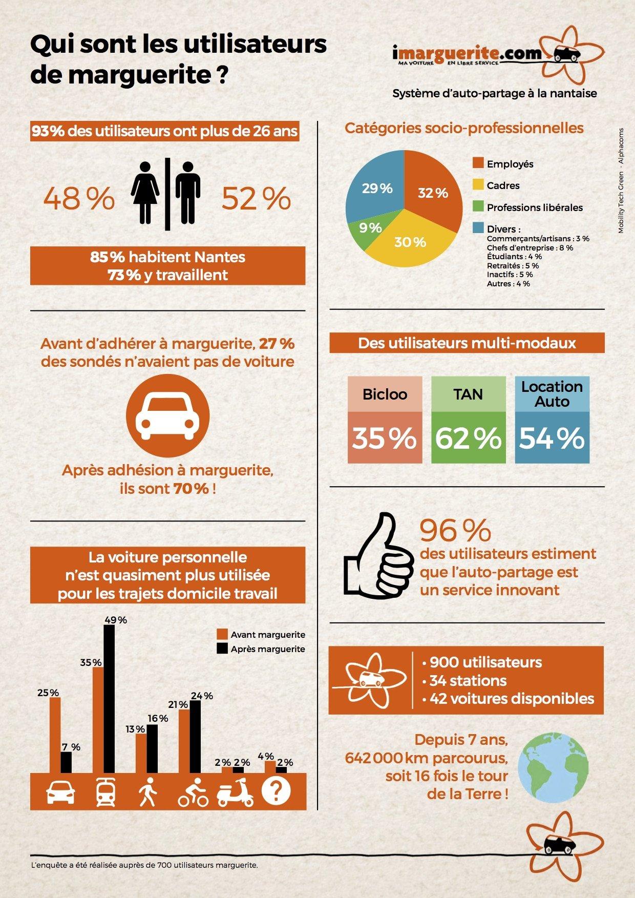 Infographie imarguerite