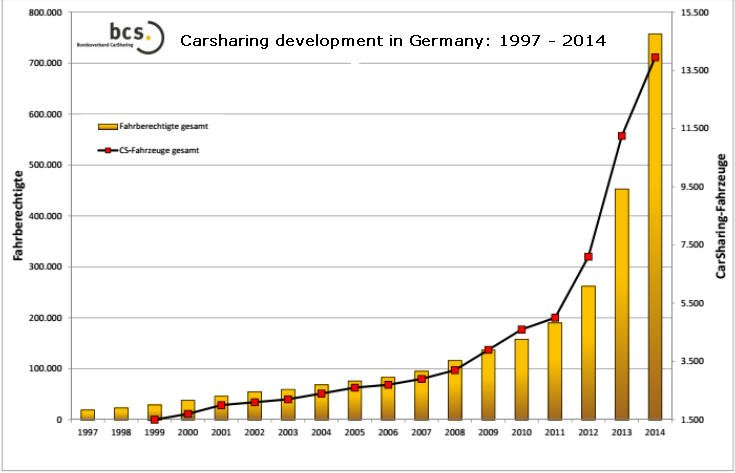 germany-carsharing-deve-1997-2014
