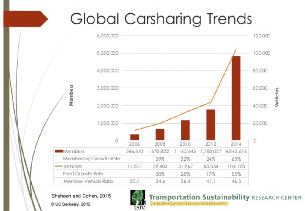 carsharing trends 2016