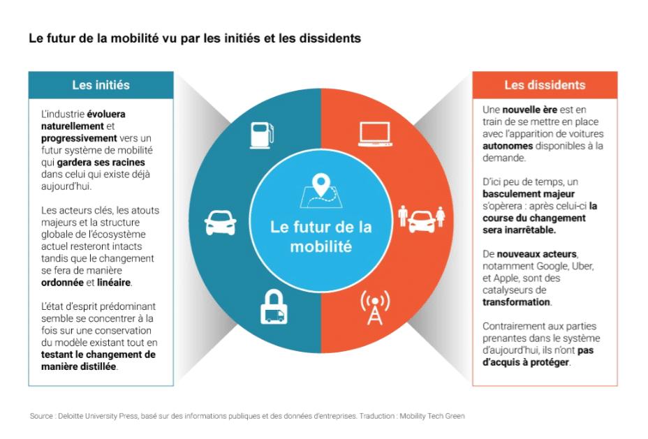 le futur de la mobilité
