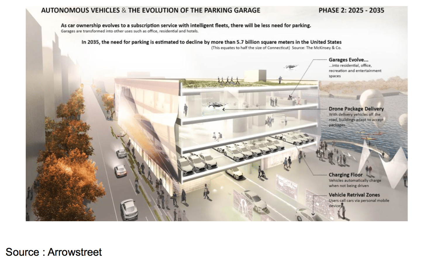 parking véhicules autonomes
