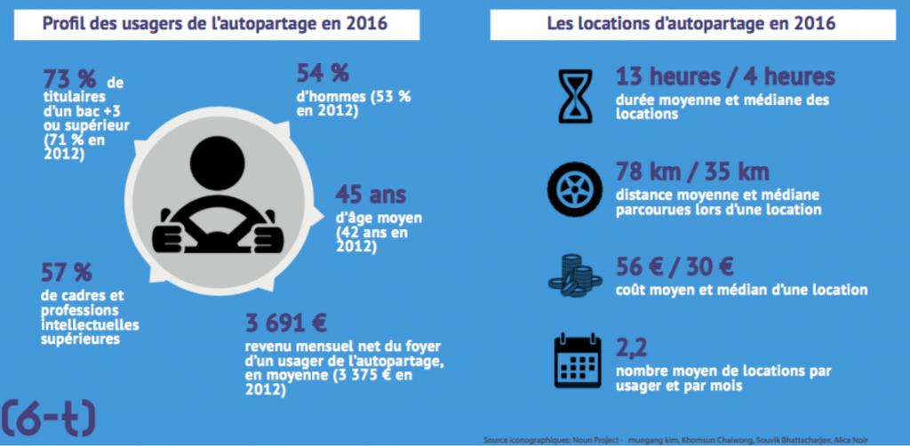 Enquête nationale sur l'autopartage édition 2016 - 6t