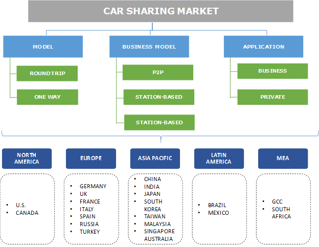 Autopartage : état de l'art du marché