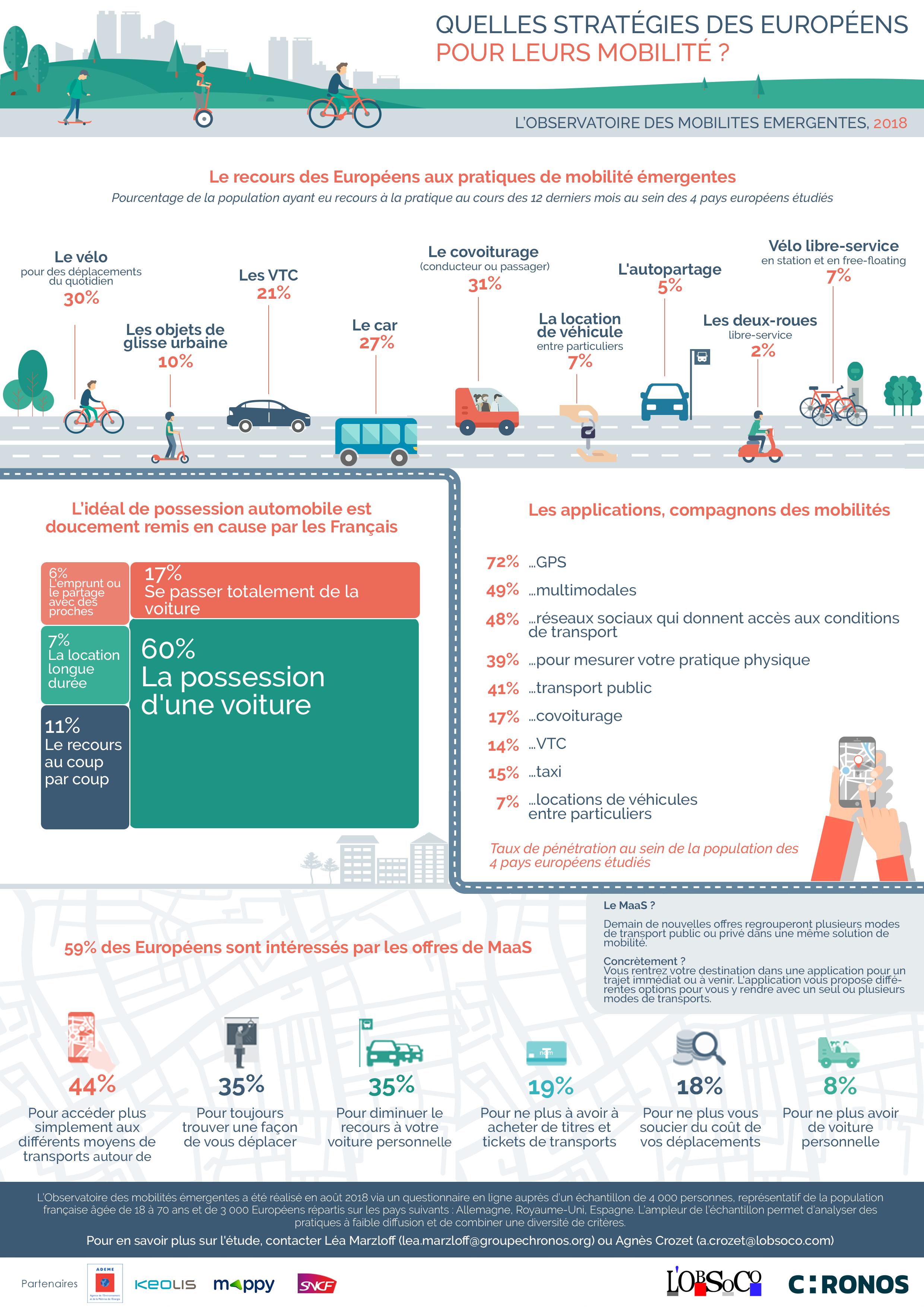 Observatoire des mobilités émergentes - Troisième édition