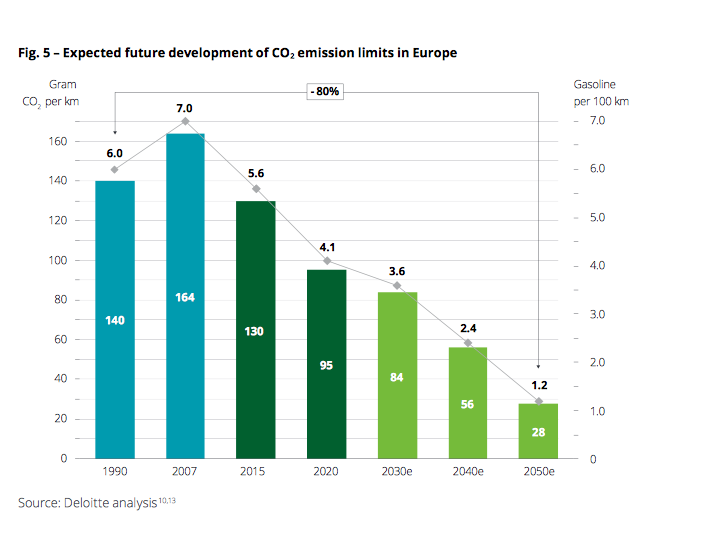 CO2 emissions deloitte