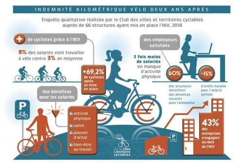 Indemnité kilométrique vélo