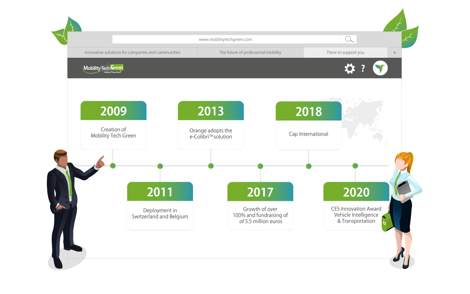 Mobility Tech Green timeline