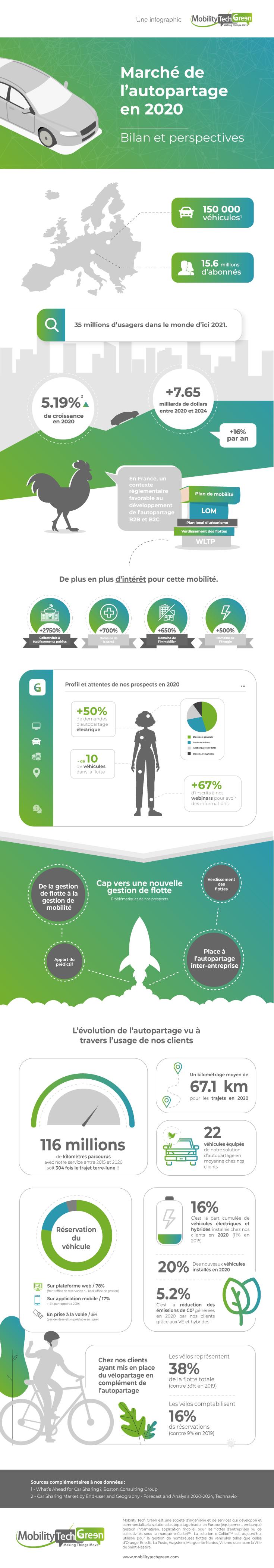 Baromètre de la mobilité 2020 - Mobility Tech Green